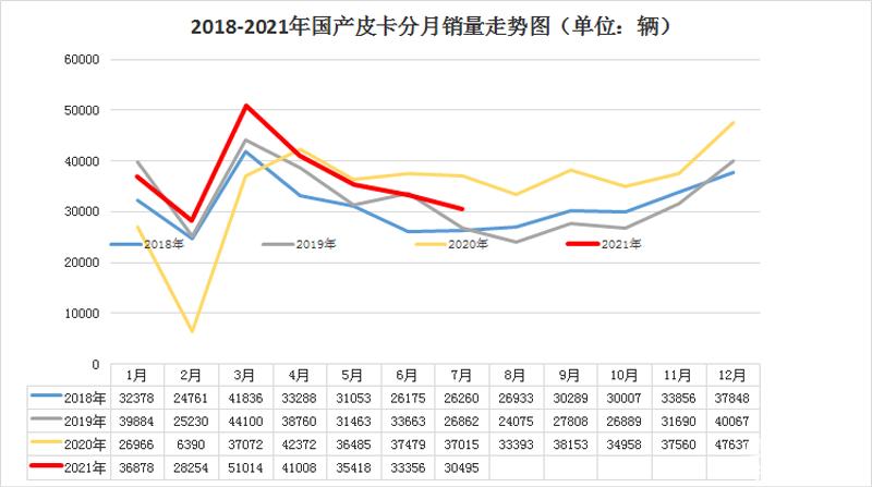 車市淡季顯現 7月國產皮卡終端銷量榜單出爐
