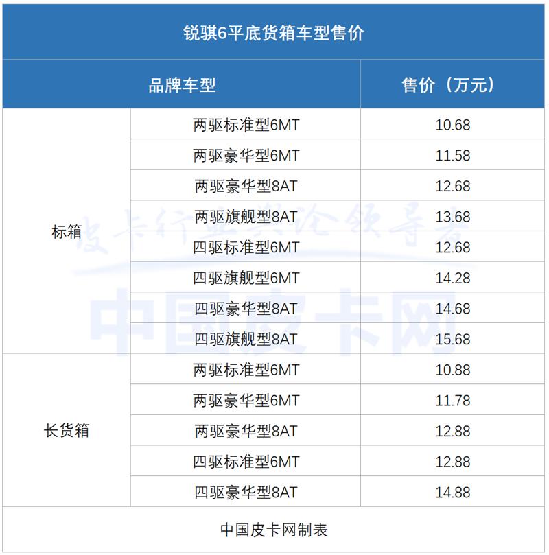 10.68万起 锐骐6平箱版将上市 配2.3T柴油+采埃孚8AT