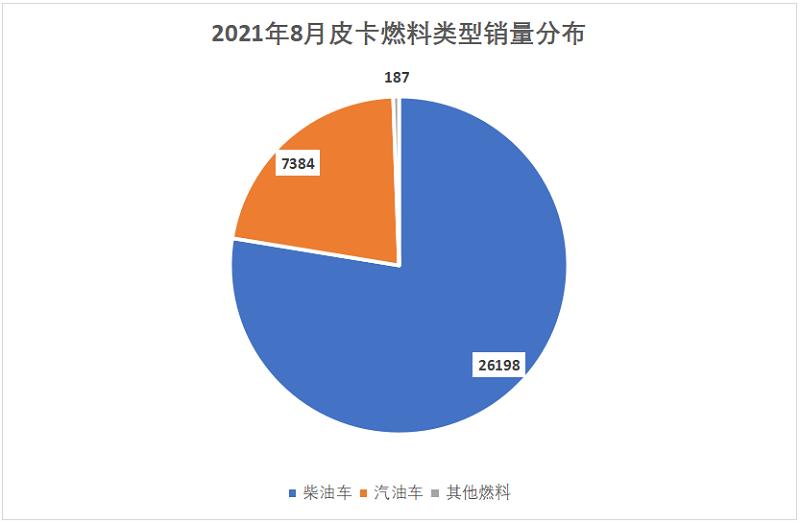 芯片危机致生产压力加大 8月国产皮卡销售3.38万辆