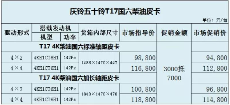 9.48万元起 2021款庆铃T17皮卡售价公布