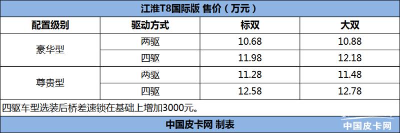 售价10.68万元起 江淮T8国际版上市