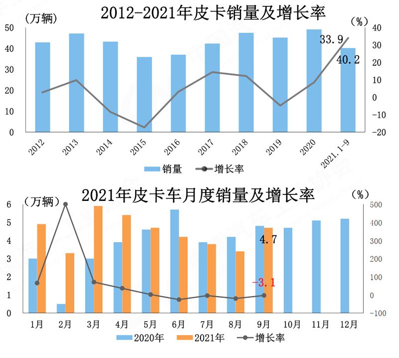 环比增幅明显 9月国产皮卡工业销量公布